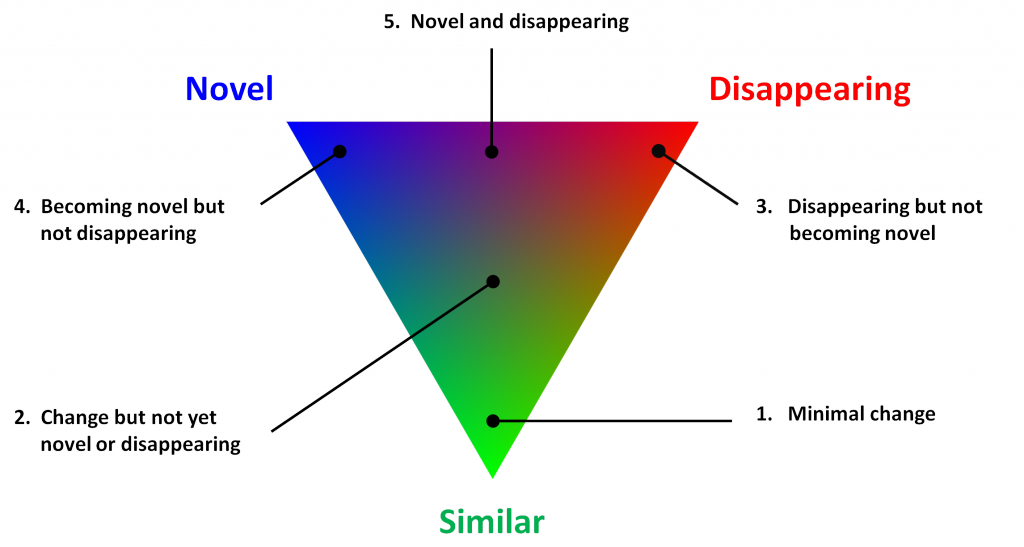 A diagram showing the possible colour combinations arising from the three component measures using RGB scaling in the visible colour spectrum: local similarity as shades of green, novel as shades of blue, and disappearing as shades of red.
