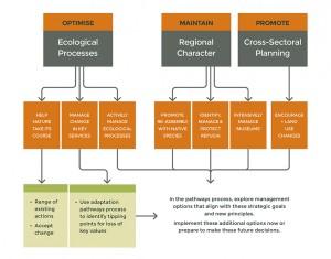 Goulburn Broken new principles and strategic goals