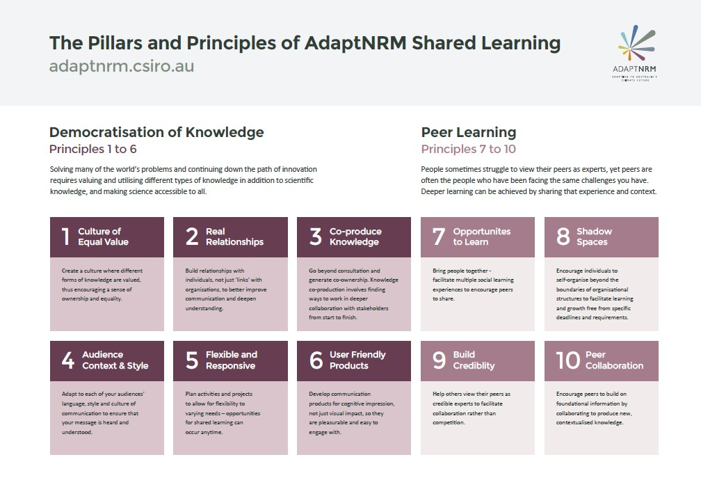 Pillars and principles of AdaptNRM Shared Learning